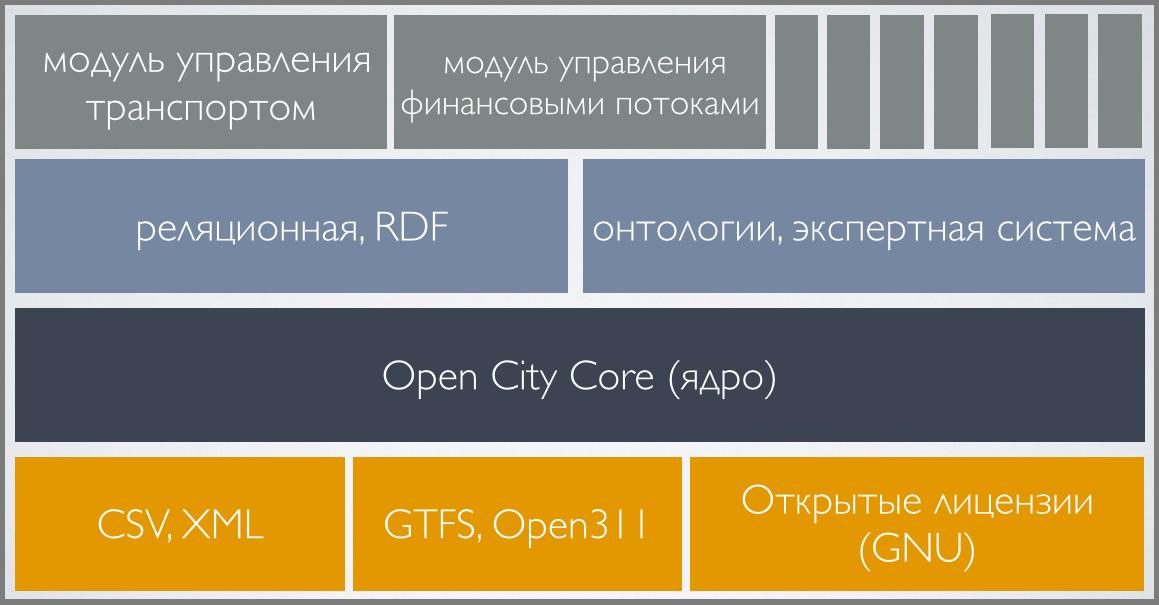 Open City СDK - город как платформа