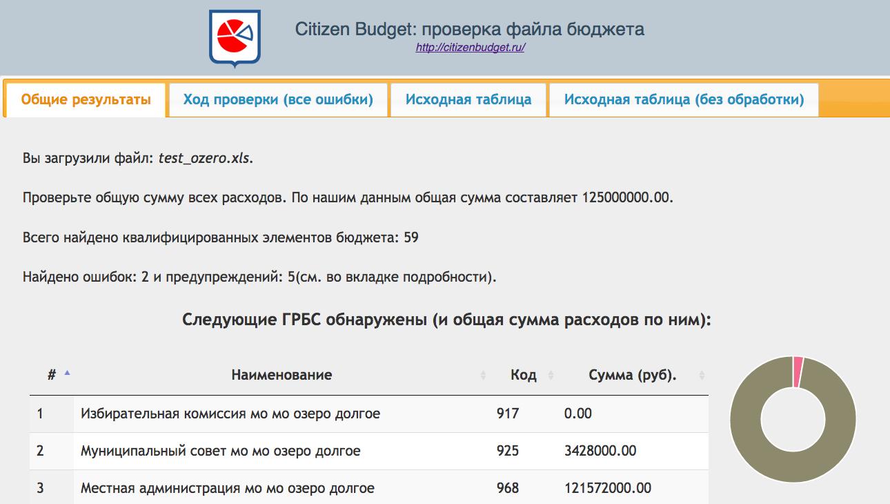 Валидатор бюджета