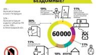 Инфографика о бездомных для «Ночлежки»