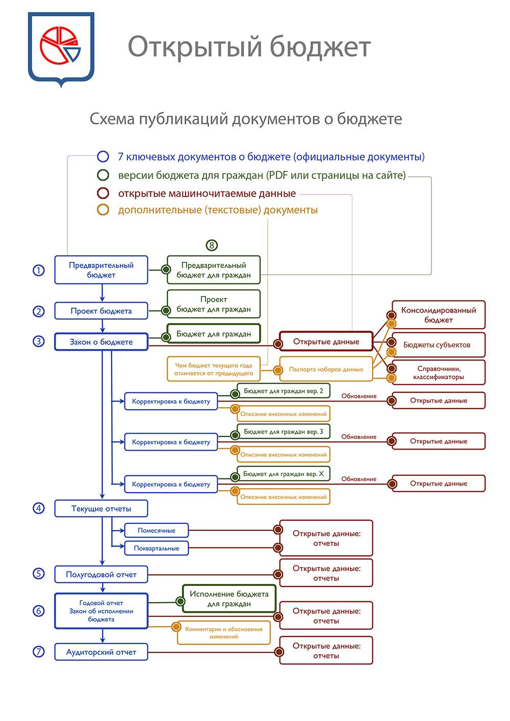 Фонд стал лауреатом конкурса Министерства Финансов РФ