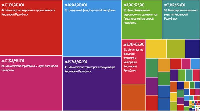 Визуализация бюджета Кыргызстана