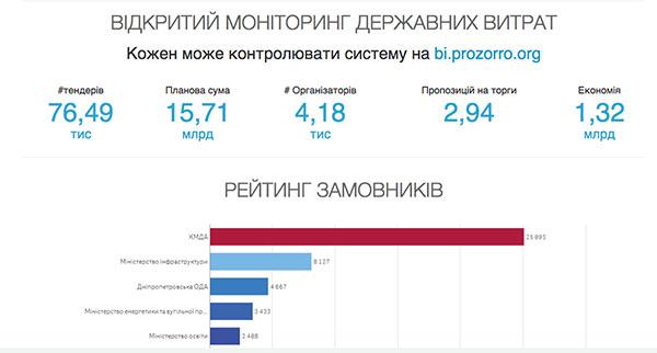 Прозорро - госзакупки в Украине